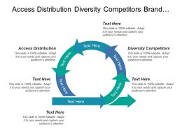 Access Distribution Diversity Competitors Brand Identity Buyer Profits