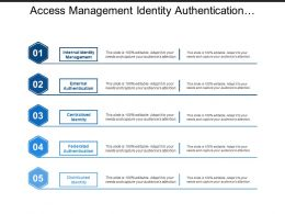 Access Management Identity Authentication Overview