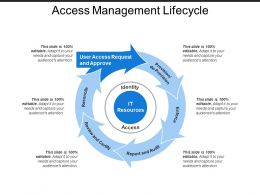 Access Management Lifecycle