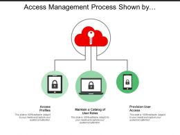 Access Management Process Shown By Screens Key And Cloud