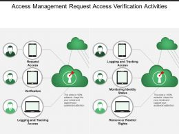 Access Management Request Access Verification Activities