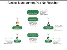 Access Management Yes No Flowchart