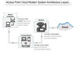 Access Point Cloud Modem System Architecture Layout With Icons