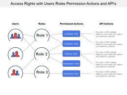 Access Rights With Users Roles Permission Actions And Apis