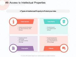 Access To Intellectual Properties Patents Ppt Powerpoint Presentation Example