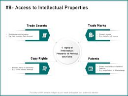 Access To Intellectual Properties Secret Information Ppt Powerpoint Presentation Templates