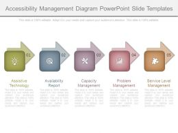 Accessibility Management Diagram Powerpoint Slide Templates