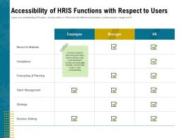 Accessibility Of HRIS Functions With Respect To Users Deal Ppt Powerpoint Infographics
