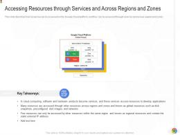 Accessing Resources Through Services And Across Regions And Zones Google Cloud IT Ppt Background