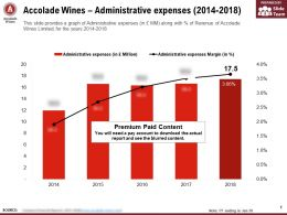 Accolade Wines Administrative Expenses 2014-2018
