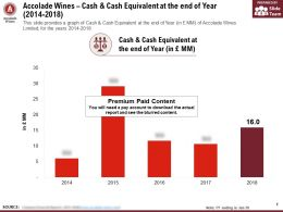 Accolade Wines Cash And Cash Equivalent At The End Of Year 2014-2018