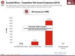 Accolade Wines Competitors Net Income Comparison 2018