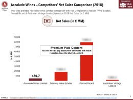 Accolade Wines Competitors Net Sales Comparison 2018