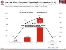 Accolade Wines Competitors Operating Profit Comparison 2018
