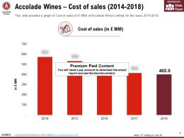 Accolade Wines Cost Of Sales 2014-2018
