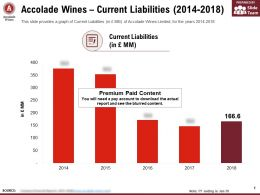 Accolade Wines Current Liabilities 2014-2018