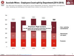 Accolade Wines Employees Count Split By Department 2014-2018