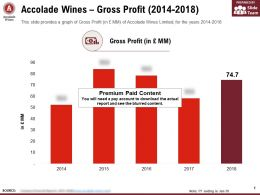 Accolade Wines Gross Profit 2014-2018