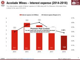 Accolade Wines Interest Expense 2014-2018