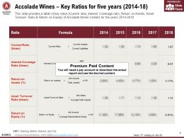 Accolade Wines Key Ratios For Five Years 2014-18