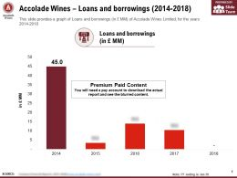 Accolade Wines Loans And Borrowings 2014-2018