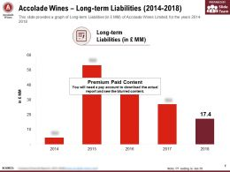Accolade Wines Long Term Liabilities 2014-2018