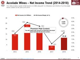 Accolade Wines Net Income Trend 2014-2018