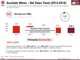 Accolade Wines Net Sales Trend 2014-2018