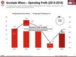 Accolade Wines Operating Profit 2014-2018