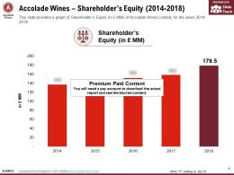 Accolade Wines Shareholders Equity 2014-2018