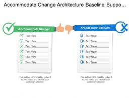 Accommodate Change Architecture Baseline Support Application Skills Workforce