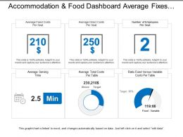 Accommodation And Food Dashboard Average Fixes Cost Per Seat