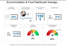 Accommodation And Food Dashboard Average Number Of Guests Per Employee