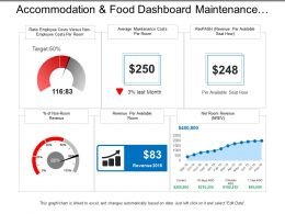 Accommodation And Food Dashboard Maintenance Cost Per Room