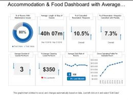 Accommodation And Food Dashboard With Average Cleaning Cost