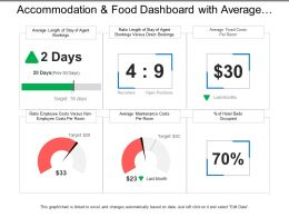 Accommodation And Food Dashboard With Average Fixed Costs Per Room