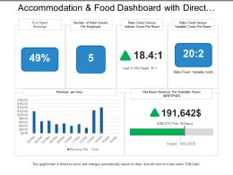 Accommodation And Food Dashboard With Direct And Indirect Cost Per Room
