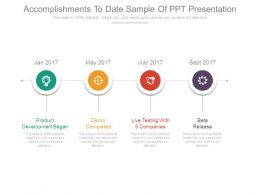 Accomplishments To Date Sample Of Ppt Presentation
