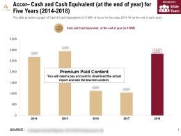 Accor Cash And Cash Equivalent At The End Of Year For Five Years 2014-2018