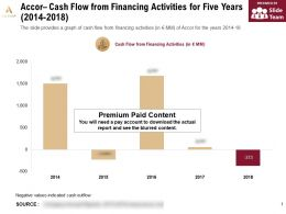 Accor Cash Flow From Financing Activities For Five Years 2014-2018