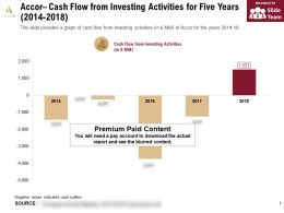 Accor Cash Flow From Investing Activities For Five Years 2014-2018