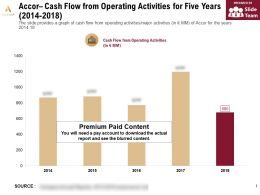 Accor Cash Flow From Operating Activities For Five Years 2014-2018