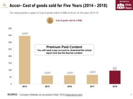 Accor Cost Of Goods Sold For Five Years 2014-2018