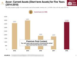 Accor Current Assets Short Term Assets For Five Years 2014-2018