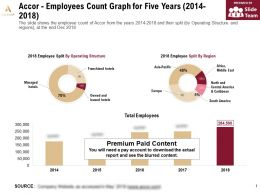 Accor Employees Count Graph For Five Years 2014-2018