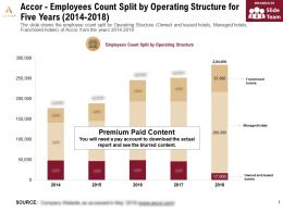 Accor Employees Count Split By Operating Structure For Five Years 2014-2018