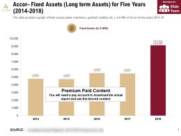 Accor Fixed Assets Long Term Assets For Five Years 2014-2018