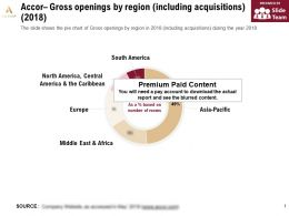 Accor Gross Openings By Region Including Acquisitions 2018