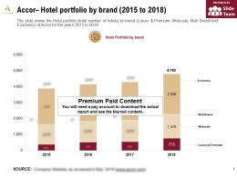 Accor Hotel Portfolio By Brand 2015-2018