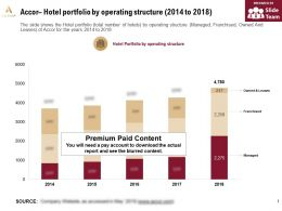 Accor Hotel Portfolio By Operating Structure 2014-2018